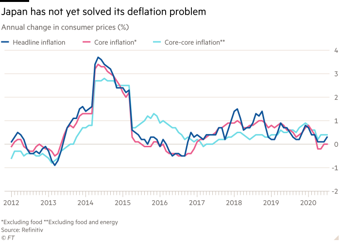 Chart shows annual change in consumer prices (%) showing Japan has not yet solved its deflation problem