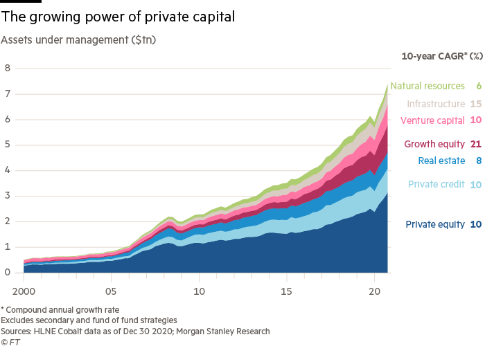 Private capital industry has exploded in size