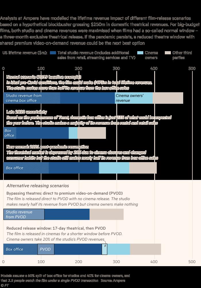 Graphic showing different film-release scenarios