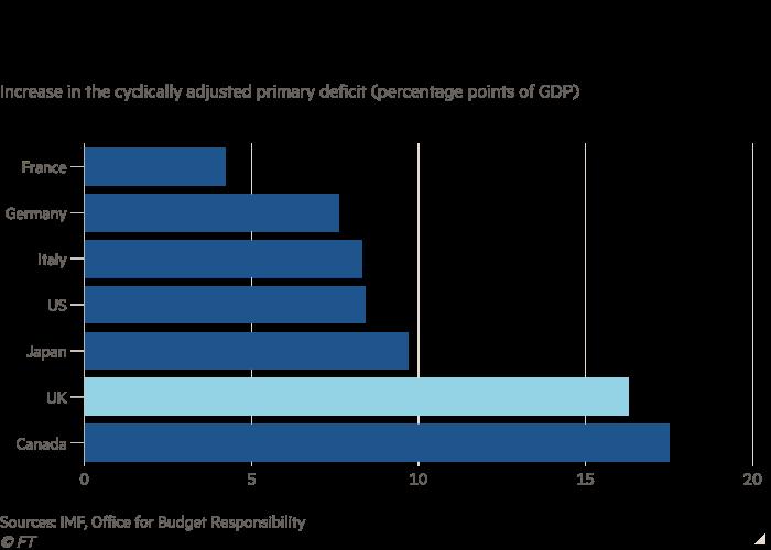 Gráfico de barras del aumento del déficit primario cíclicamente ajustado (puntos porcentuales del PIB) que muestra que solo Canadá en el G7 ha tenido una mayor respuesta presupuestaria al coronavirus