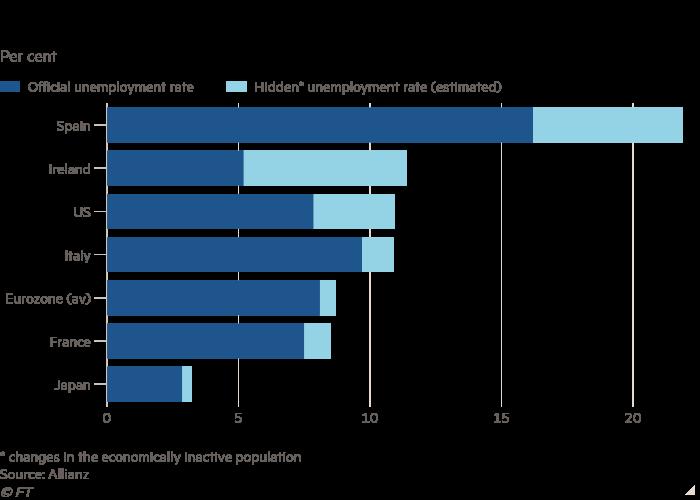 El gráfico de barras del porcentaje que muestra la inactividad económica favorece las estadísticas oficiales de desempleo