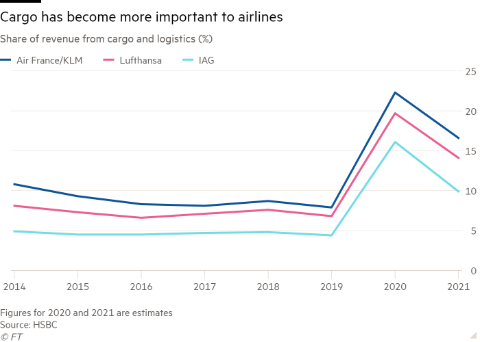 Line chart of share of revenue from cargo and logistics (%) showing that cargo has become more important to airlines