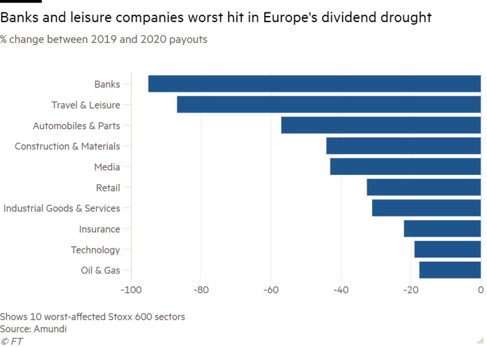 Bar chart of % change between 2019 and 2020 payouts showing Banks and leisure companies worst hit in Europe's dividend drought