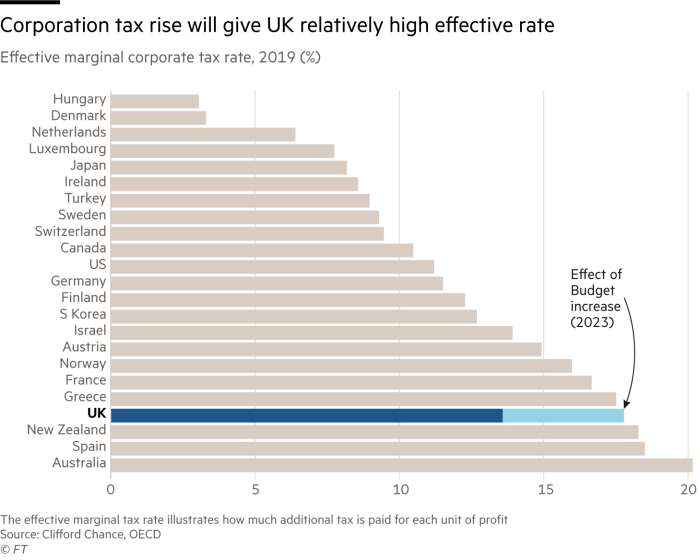 Corporation tax rise will give UK relatively high effective rate. Chart showing Effective marginal corporate tax rate, 2019 (%). With the increase in UK's corporation tax in 2023 it will be behind only Australia, Spain and New Zealand in the OECD with the Effective marginal corporate tax rate