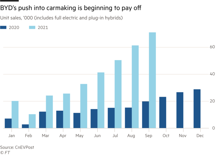 Big Read chart on BYD's push into carmaking is beginning to pay off. Unit sales, 2020-2021