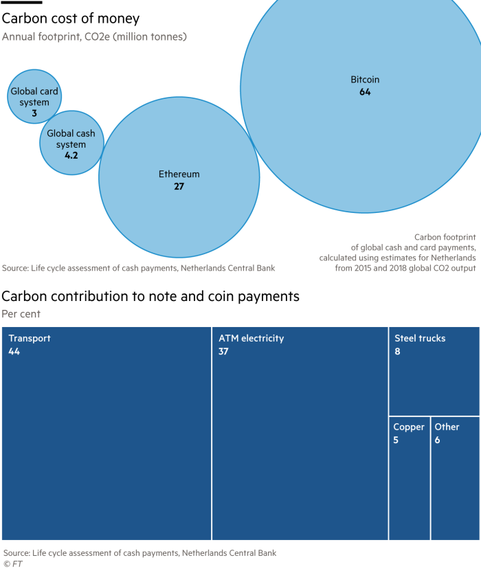 Carbon cost of money; annual footprint, CO2e (million tonnes)Carbon contribution to note and coin payments, per cent