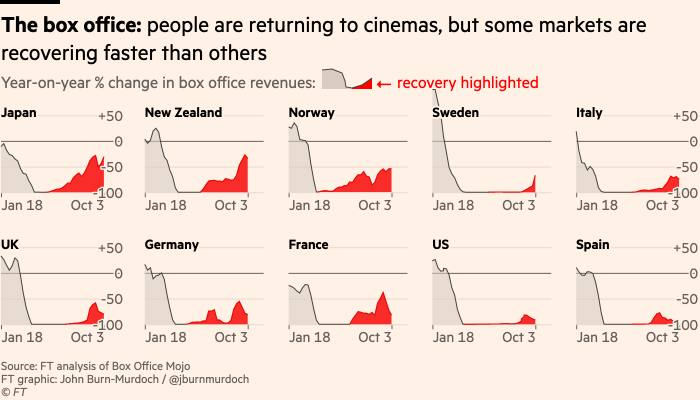 Chart of box office admissions across the world - there is recovery in most markets, but it is very modest