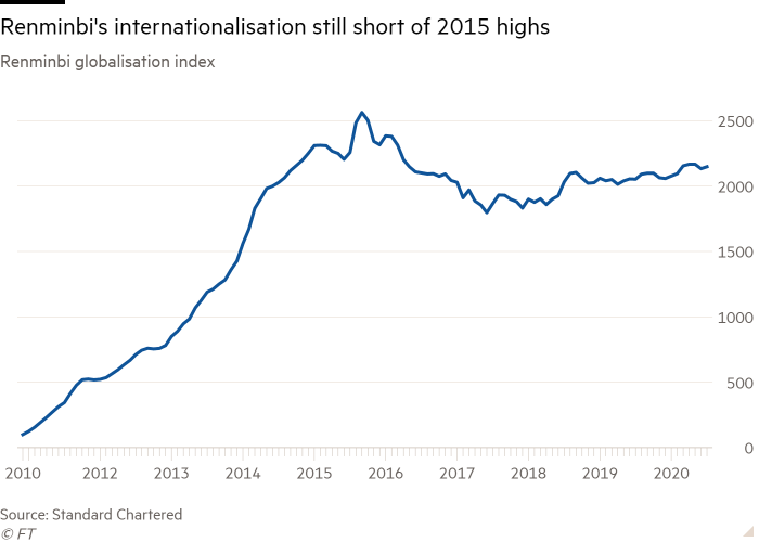 Line chart of Renminbi globalisation index showing Renminbi's internationalisation still short of 2015 highs