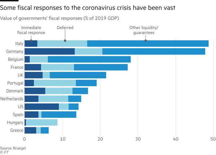 Some fiscal responses to the coronavirus crisis have been vast. Chart showing value of governments' fiscal responses (% of 2019 GDP)