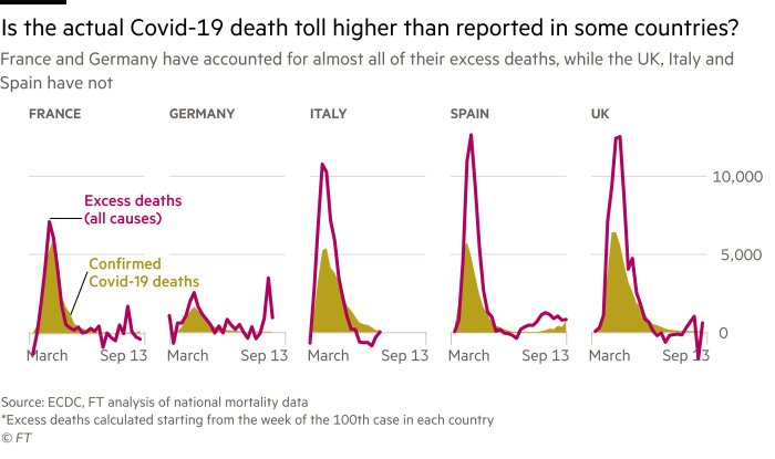 France and Germany caused almost all of the deaths, while Britain, Italy and Spain did not