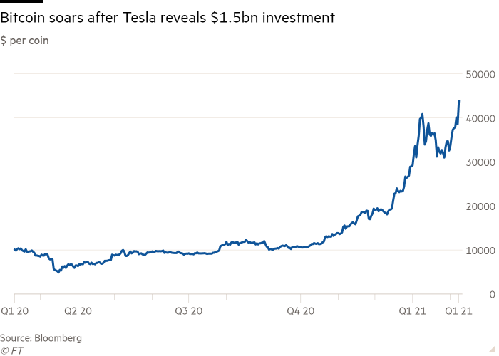 Line chart of bitcoin price ($ per coin) showing how the cryptocurrency soared after Tesla revealed its $1.5bn investment