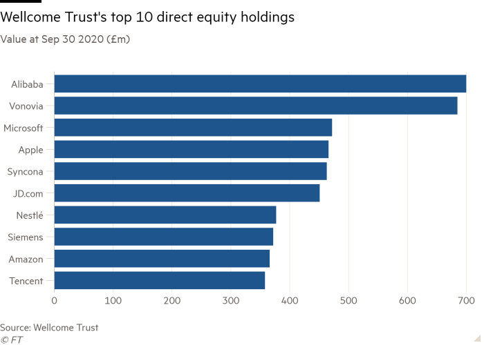Bar chart of Value at Sep 30 2020 (£m) showing Wellcome Trust's top 10 direct equity holdings
