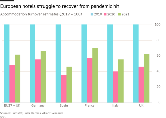 Bar chart showing accommodation turnover estimates (2019 = 100) for selected European countries