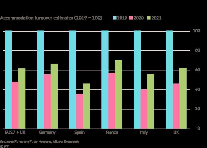 Διάγραμμα ράβδων που δείχνει τις εκτιμήσεις κύκλου εργασιών κατοικιών (2019 = 100) για επιλεγμένες ευρωπαϊκές χώρες