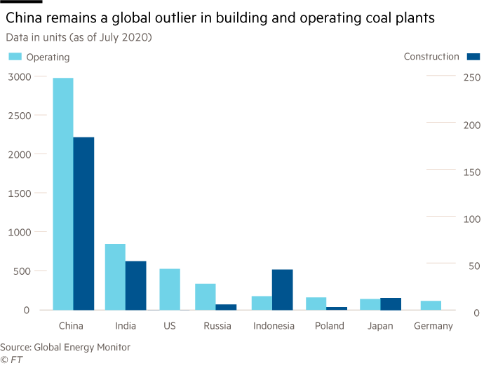 Chart showing that China remains a global outlier in building and operating coal plants. Data (in units, July 2020) shows operating and construction comparing China, India, US, Indonesia, Russia, Poland, Japan and Germany.