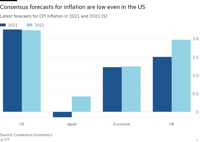 Column chart of Latest forecasts for CPI inflation in 2021 and 2022 (%) showing Consensus forecasts for inflation are low even in the US