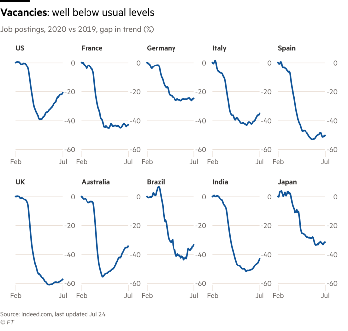 Series of charts showing job postings for the US, France, Germany, Italy, Spain, UK, Australia, Brazil, India and Japan, comparing the gap in trend between 2020 and 2019, indicating that postings for all are down between 25% and 50%