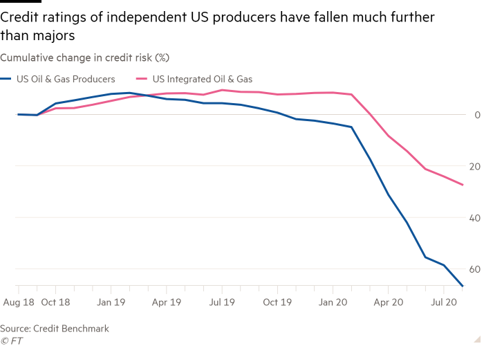 Line chart of Cumulative change in credit risk (%) showing Credit ratings of independent US producers have fallen much further than majors