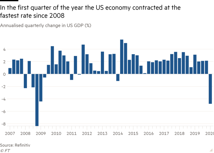 Column chart of Annualised quarterly change in US GDP (%) showing In the first quarter of the year the US economy contracted at the fastest rate since 2008