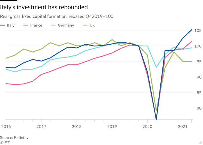 Real gross capital formation line graph rebased Q42019 = 100 showing that Italy's investments have rebounded