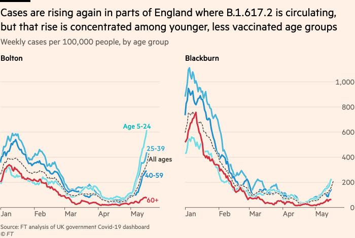 El gráfico muestra que los casos están aumentando nuevamente en partes de Inglaterra donde prevalece B.1.617.2, pero este aumento se concentra entre los grupos de edad más jóvenes y menos inmunizados.