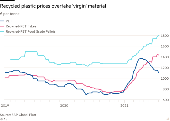 Line chart of € per tonne showing Recycled plastic prices overtake 'virgin' material