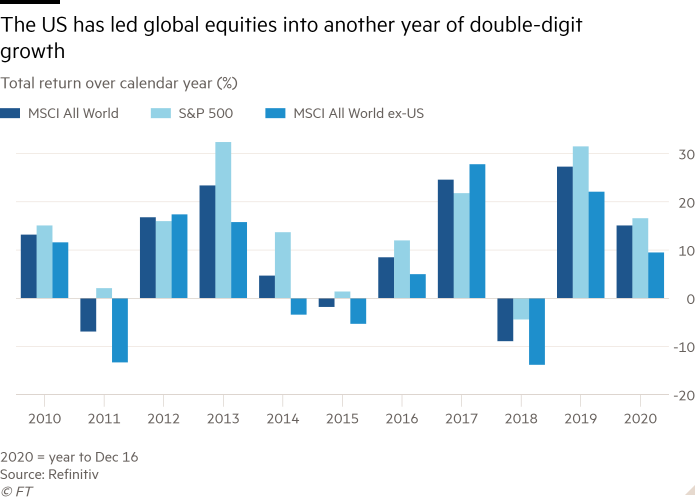 Column chart of Total return over calendar year (%) showing The US has led global equities into another year of double-digit growth