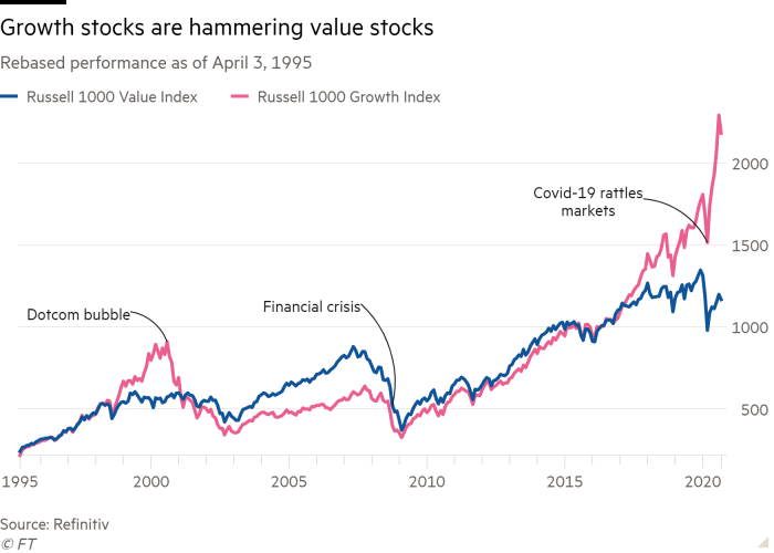 Line chart of Rebased performance as of April 3, 1995 showing Growth stocks are hammering value stocks