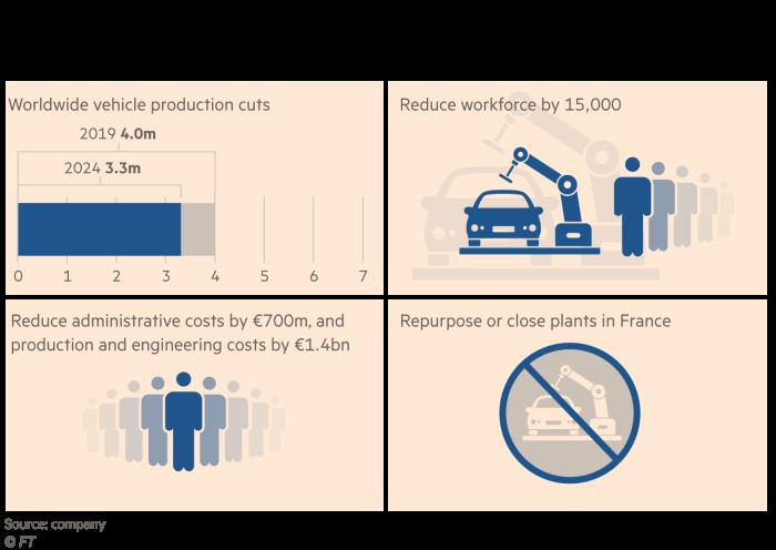 雷诺如何希望节省21.5亿欧元