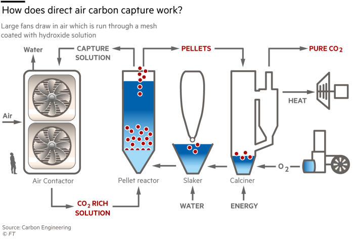 How does direct air carbon capture work?