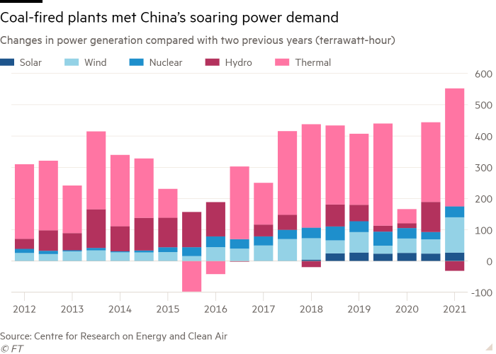 Column chart of Changes in power generation compared with two previous years (terrawatt-hour) showing Coal-fired plants met China's soaring power demand