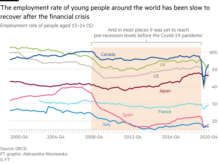 Multiple line chart showing the employment rate of young people around the world has been slow to recover after the financial crisis. In most places, it was yet to reach pre-recession levels before the Covid-19 pandemic