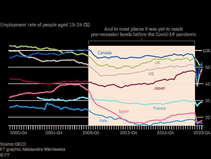 世界の若者の雇用率を示す多線グラフは、金融危機後の回復が遅れています。 ほとんどの場所で、Covid-19パンデミックの前にまだ景気後退前のレベルに達していない