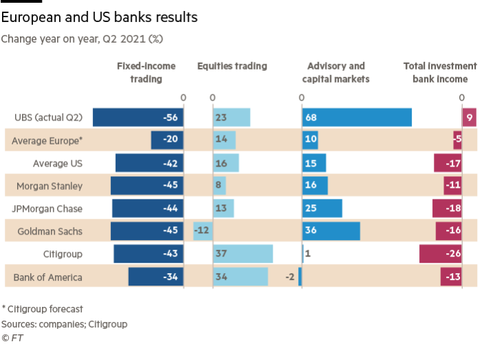 European and American Bank Performance