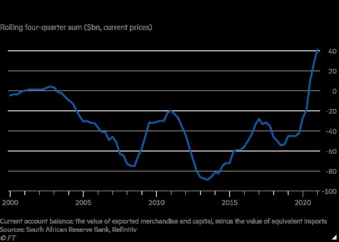 Gráfico de líneas del total móvil de cuatro trimestres (miles de millones de dólares, precios actuales) que muestra que el saldo de la cuenta corriente de Sudáfrica se está moviendo hacia un superávit