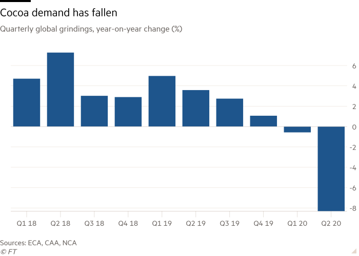 Column chart of Quarterly global grindings year-on-year change (%)  showing Cocoa demand falls