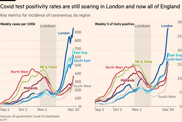 Charts showing that Covid test positivity rates are still soaring in London and now all of England