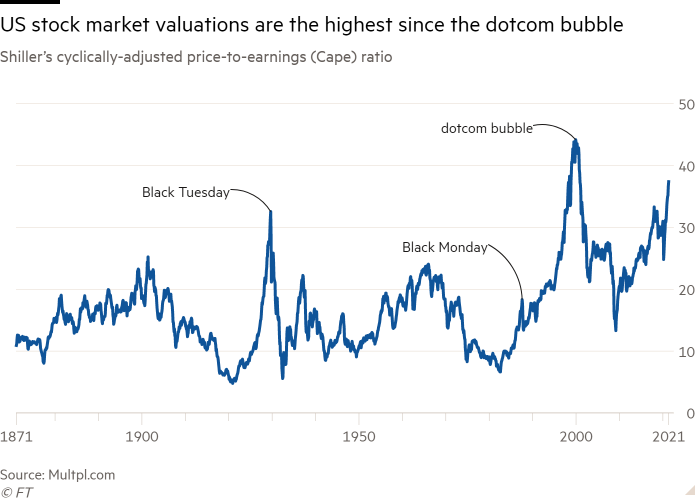 Line chart of Shiller's cyclically-adjusted price-to-earnings (Cape) ratio showing US stock market valuations are the highest since the dotcom bubble