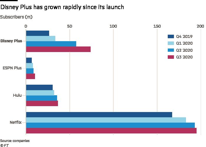 Disney Plus has grown rapidly since its launch