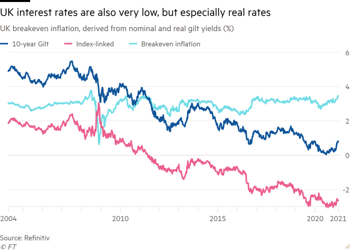 Line chart of UK breakeven inflation, derived from nominal and real gilt yields (%) showing UK interest rates are also very low, but especially real rates
