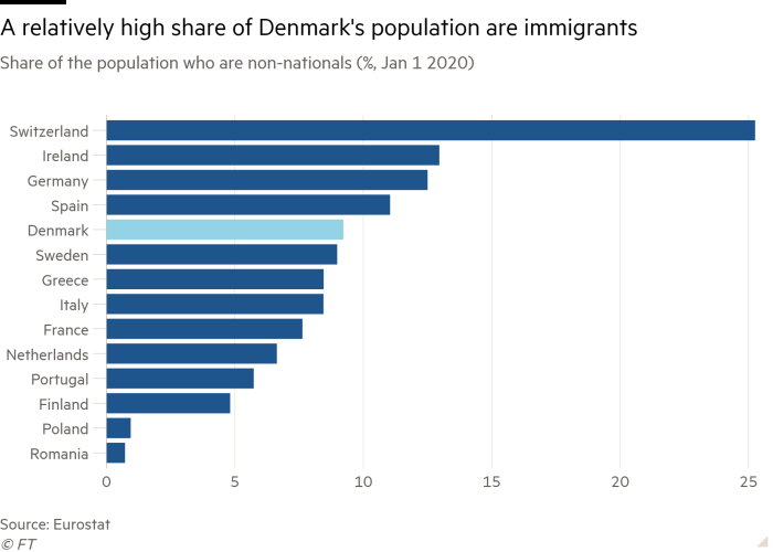 Bar chart of Share of the population who are non-nationals (%, Jan 1 2020) showing A relatively high share of Denmark's population are immigrants