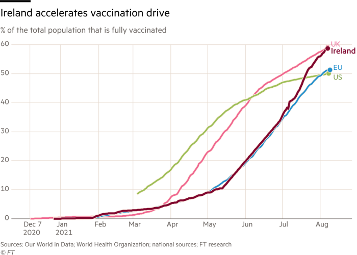 Ireland accelerates vaccination drive. Chart showing % of the total population that is fully vaccinated