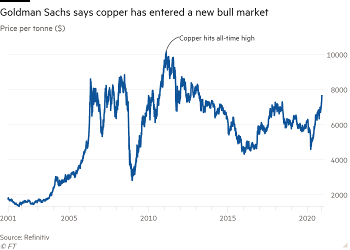 Line chart of Price per tonne ($) showing Goldman Sachs says copper has entered a new bull market