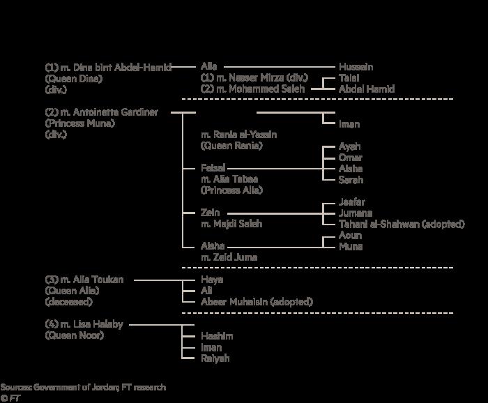 Family tree for the Jordan royal family