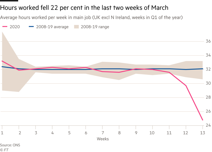 Chart showing that hours worked fell 22 per cent in the last two weeks of March
