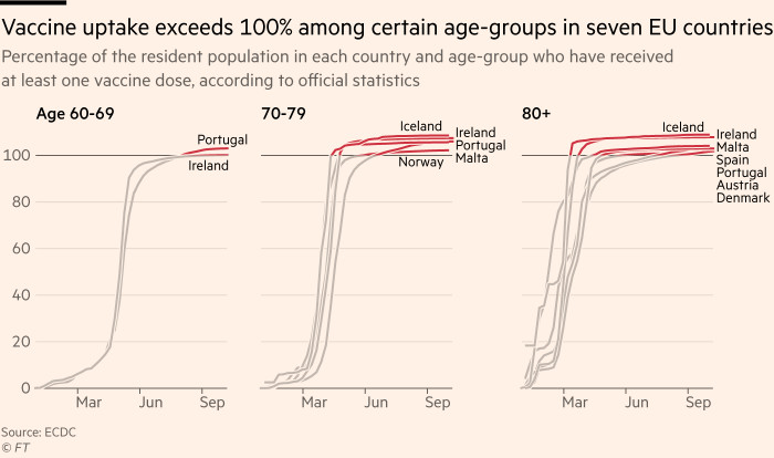 Chart showing that vaccine uptake exceeds 100% among certain age-groups in seven EU countries, making it difficult for authorities to know who really is still unprotected