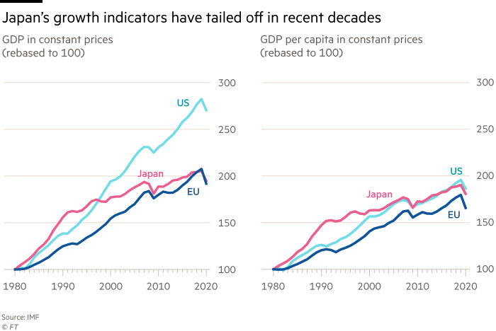 Chart shows GDP in constant prices (rebased to 100) and GDP per capita in constant prices (rebased to 100) showing Japan's growth indicators have tailed off in recent decades