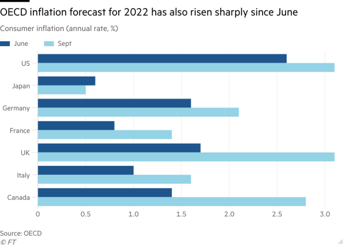 Bar chart of Consumer inflation (annual rate, %)  showing OECD inflation forecast for 2022 has also risen sharply since June