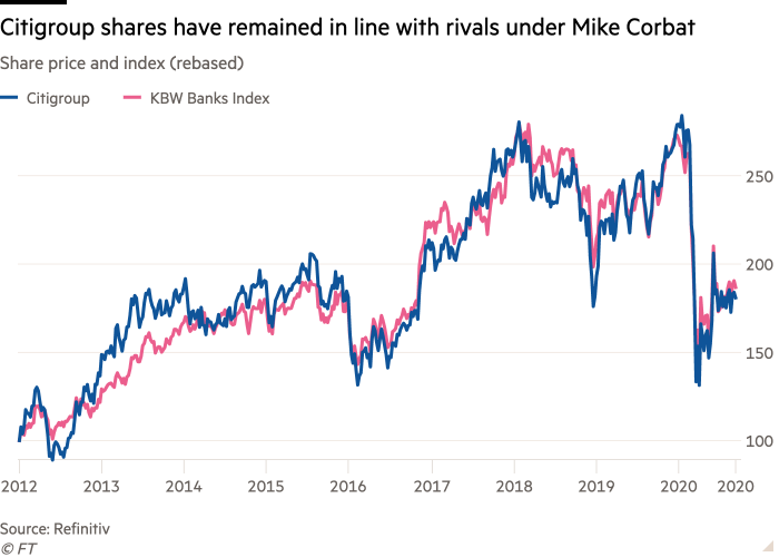 Line chart of Share price and index (rebased) showing Citigroup has remained in line with rivals under Corbat