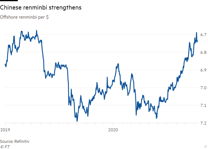 Line chart of Offshore renminbi per $ showing Chinese renminbi strengthens